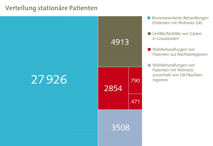 Grafik Stationär behandelte Patienten
